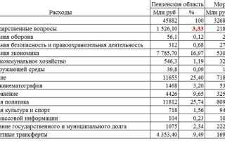 Зарплаты в Саранске и других городах Мордовии