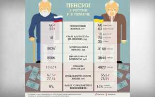 Средняя и минимальная пенсия в Украине: возраст выхода и льготы