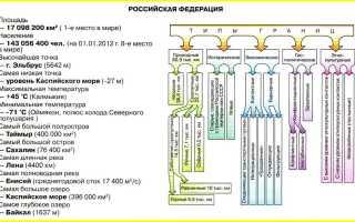 Морские и сухопутные границы России