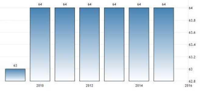 Средняя пенсия в Швейцарии: размер и возраст выхода