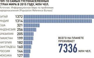 Численность населения во всех странах мира